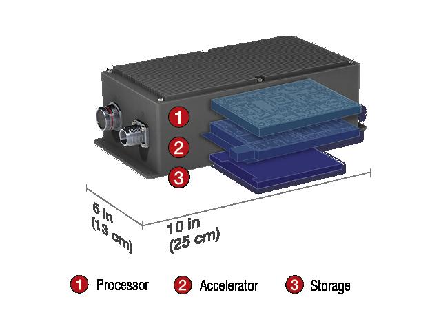 Multi-Modal Edge Processor